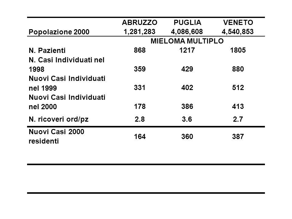 ABRUZZO PUGLIA. VENETO. Popolazione 2000. 1,281,283. 4,086,608. 4,540,853. MIELOMA MULTIPLO. N. Pazienti.