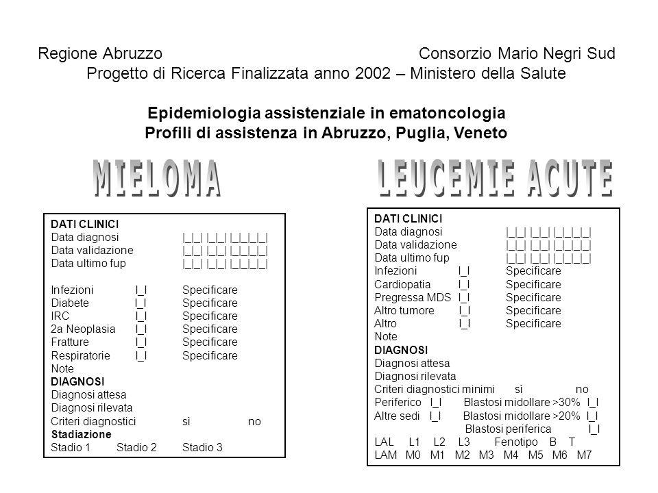 Profili di assistenza in Abruzzo, Puglia, Veneto