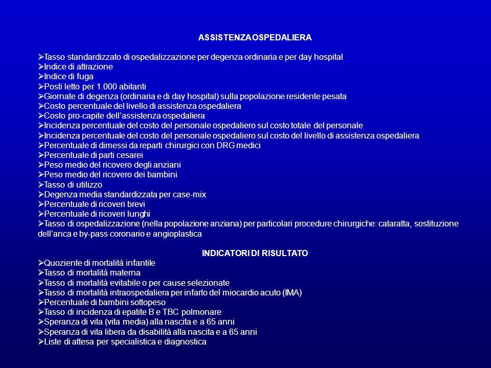 ASSISTENZA OSPEDALIERA INDICATORI DI RISULTATO