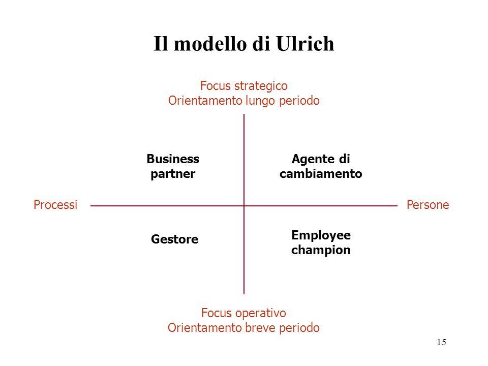 Il modello di Ulrich Focus strategico Orientamento lungo periodo
