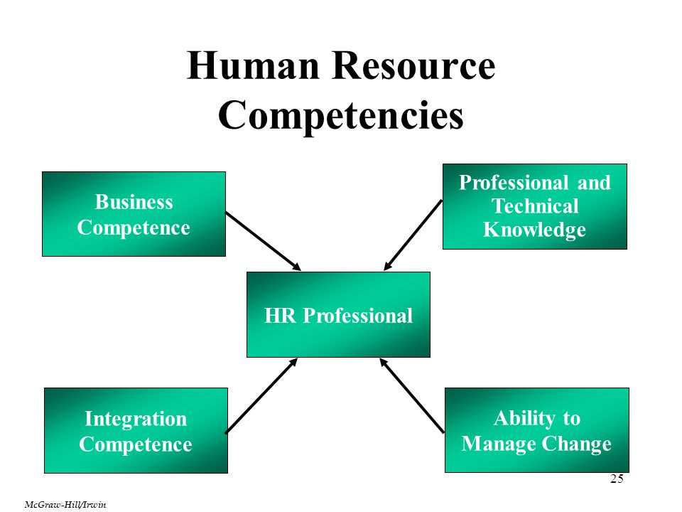 Human Resource Competencies