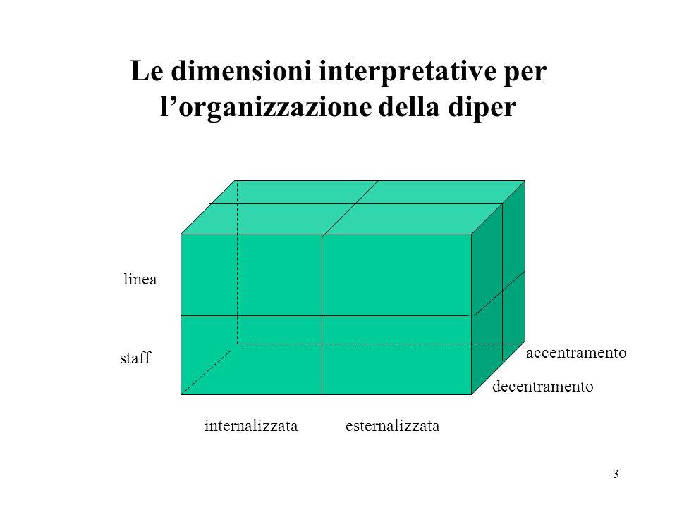 Le dimensioni interpretative per l'organizzazione della diper