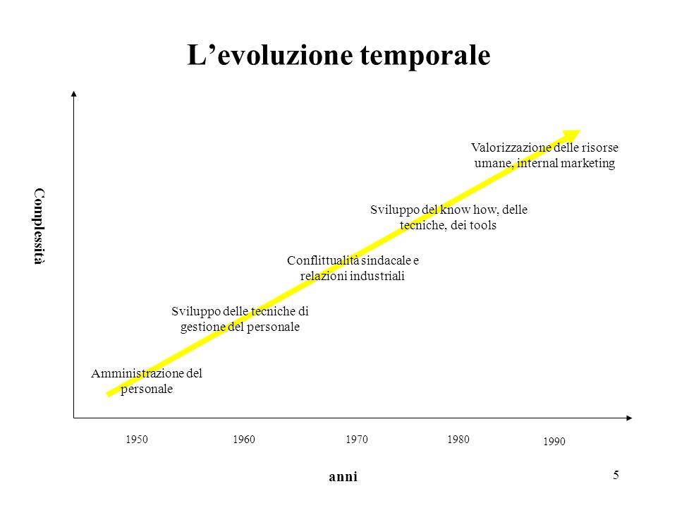 L'evoluzione temporale