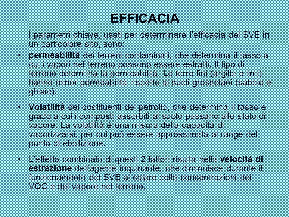 EFFICACIA I parametri chiave, usati per determinare l'efficacia del SVE in un particolare sito, sono: