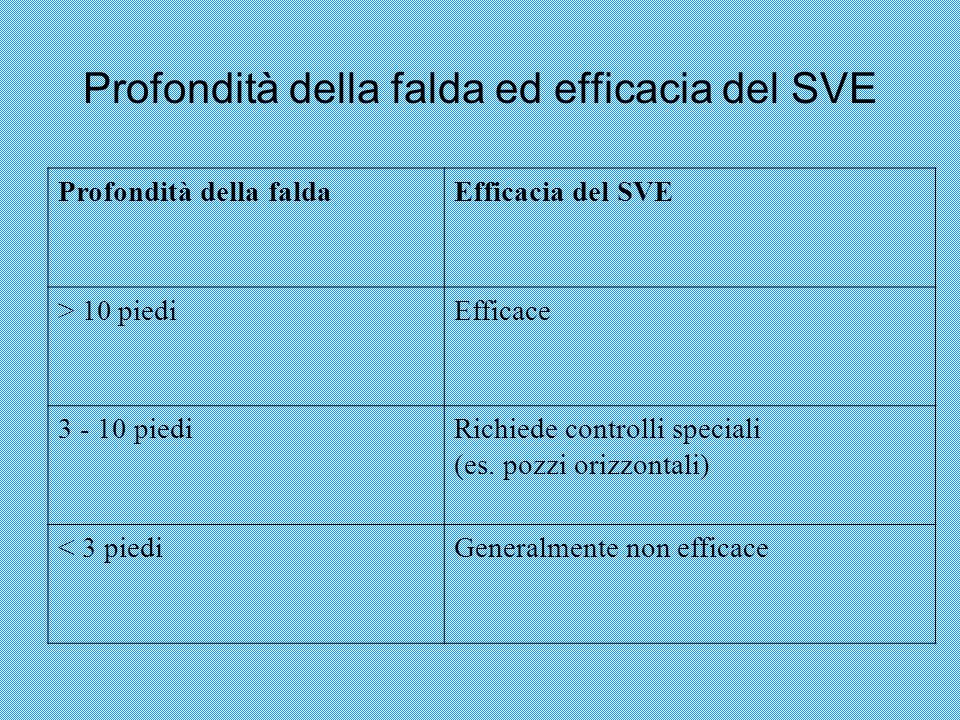 Profondità della falda ed efficacia del SVE