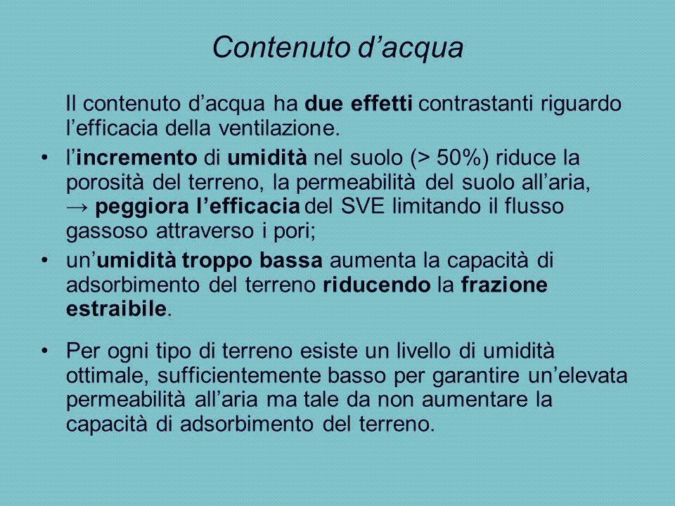 Contenuto d'acqua Il contenuto d'acqua ha due effetti contrastanti riguardo l'efficacia della ventilazione.