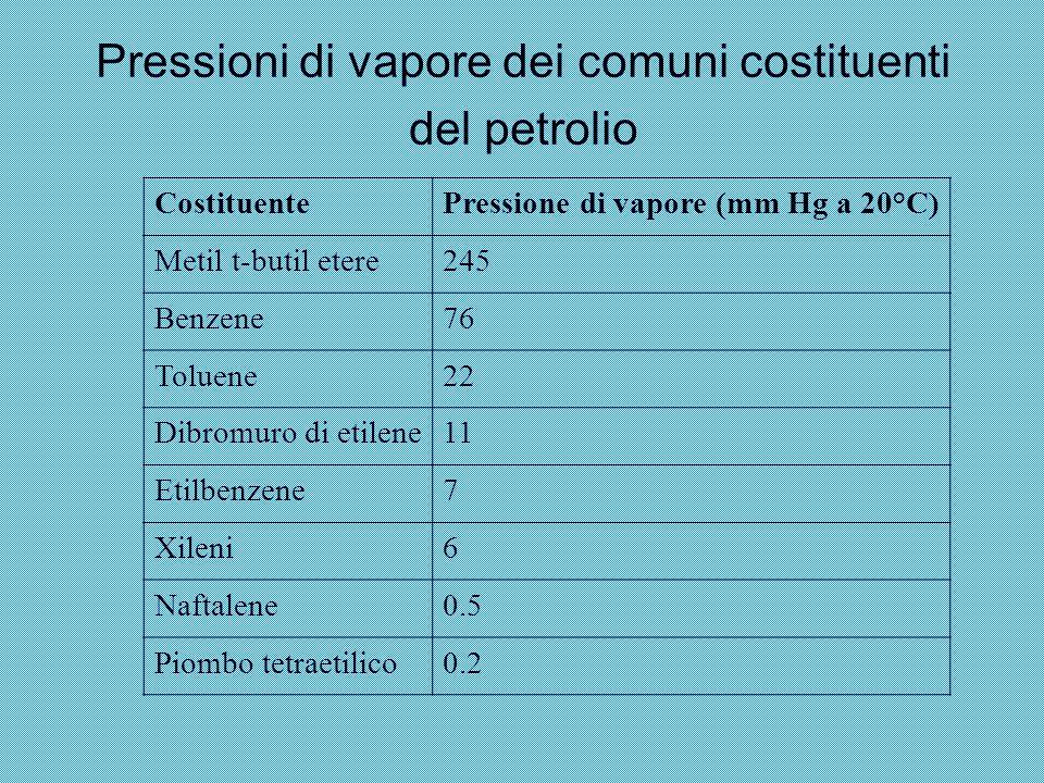 Pressioni di vapore dei comuni costituenti del petrolio