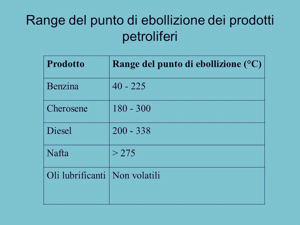 Range del punto di ebollizione dei prodotti petroliferi