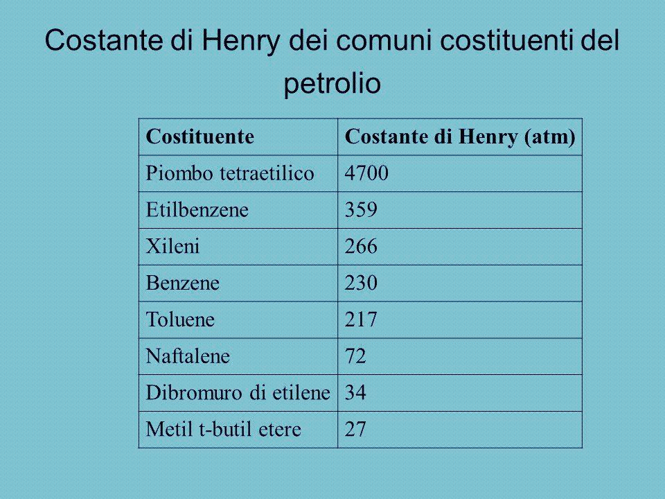 Costante di Henry dei comuni costituenti del petrolio