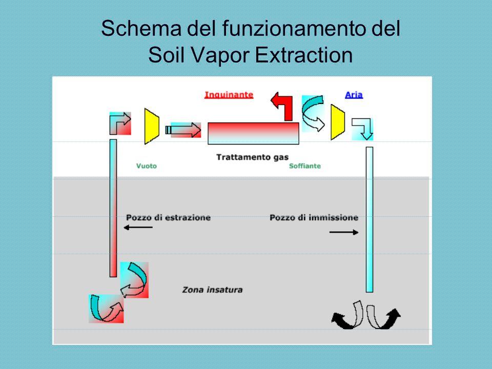 Schema del funzionamento del Soil Vapor Extraction
