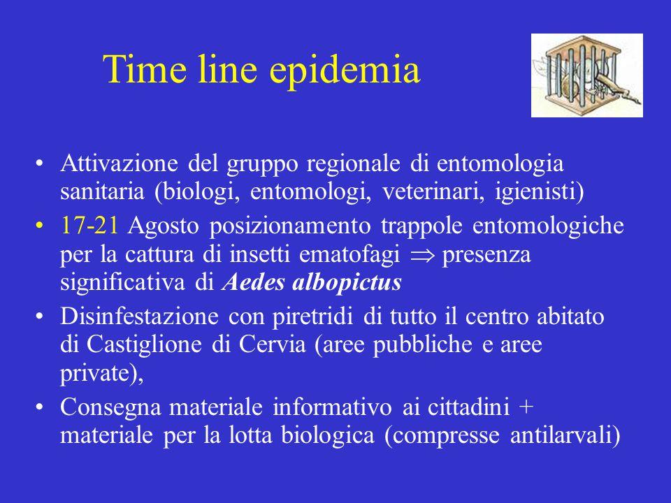 Time line epidemia Attivazione del gruppo regionale di entomologia sanitaria (biologi, entomologi, veterinari, igienisti)