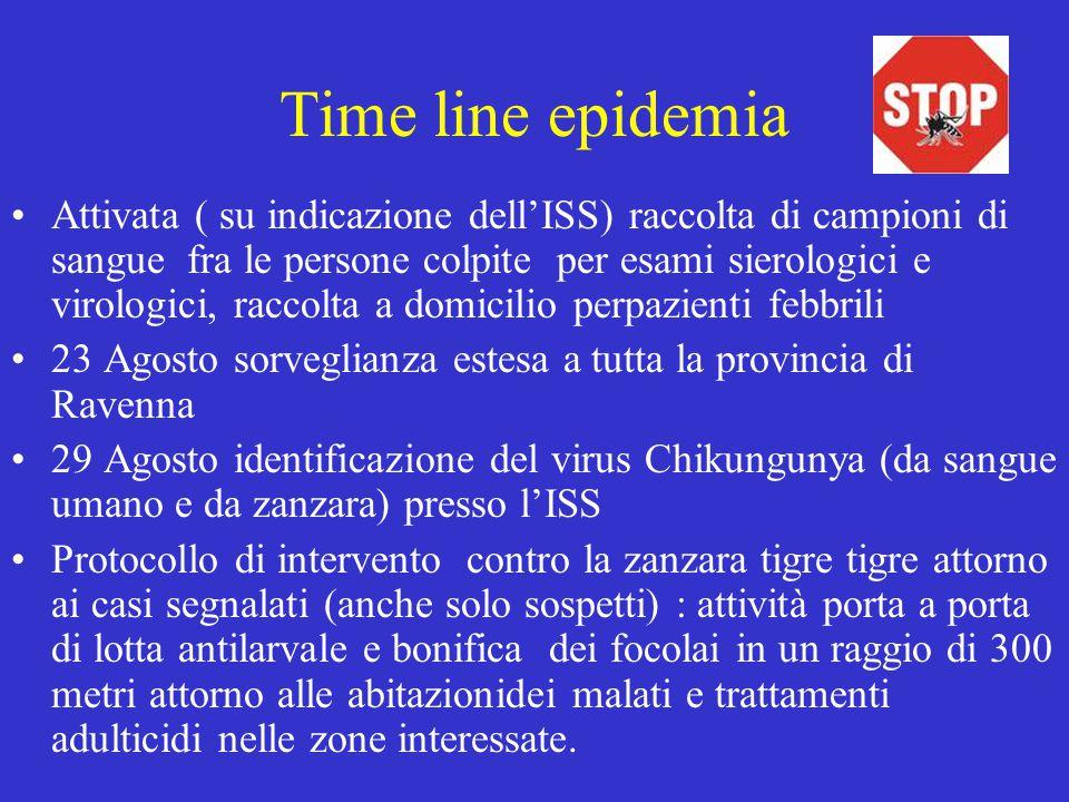 Time line epidemia