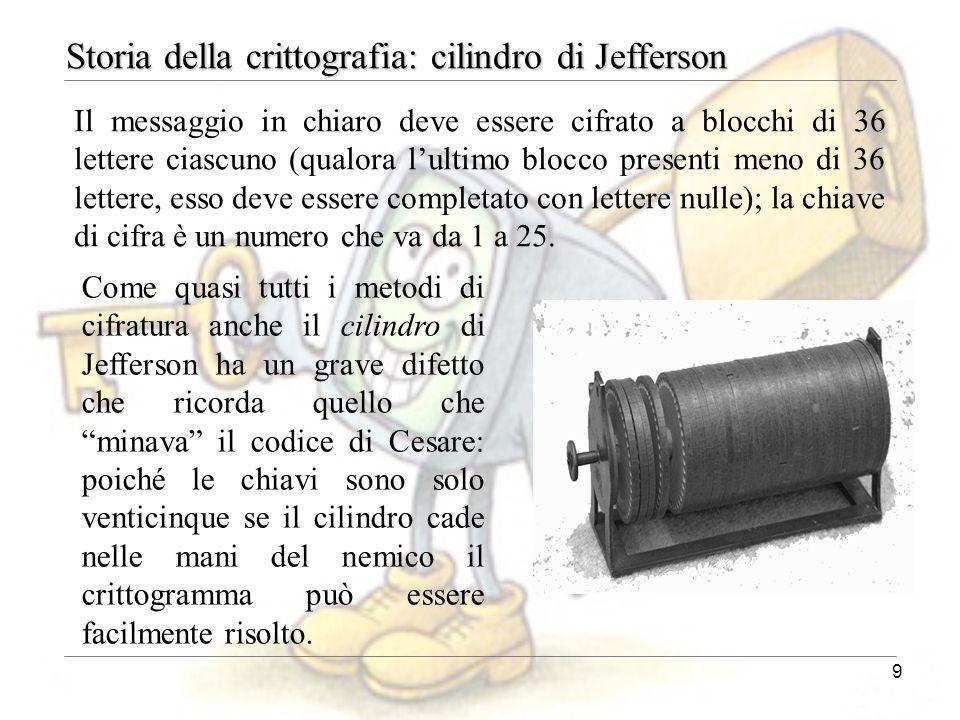 Storia della crittografia: cilindro di Jefferson