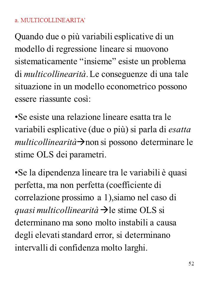 a. MULTICOLLINEARITA'