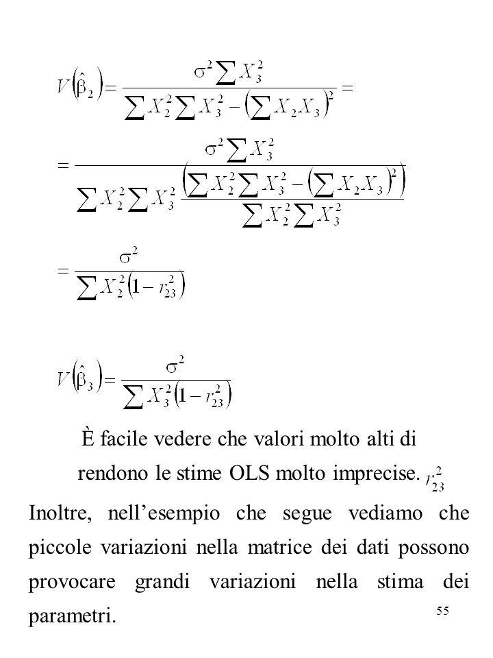 È facile vedere che valori molto alti di rendono le stime OLS molto imprecise.