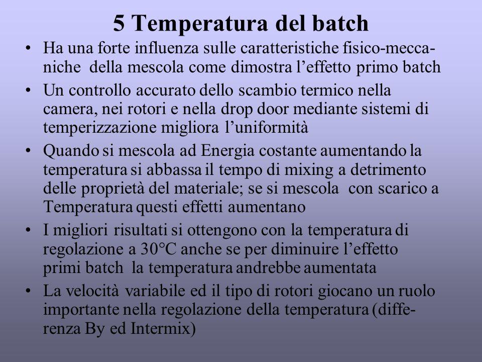 5 Temperatura del batch Ha una forte influenza sulle caratteristiche fisico-mecca-niche della mescola come dimostra l'effetto primo batch.