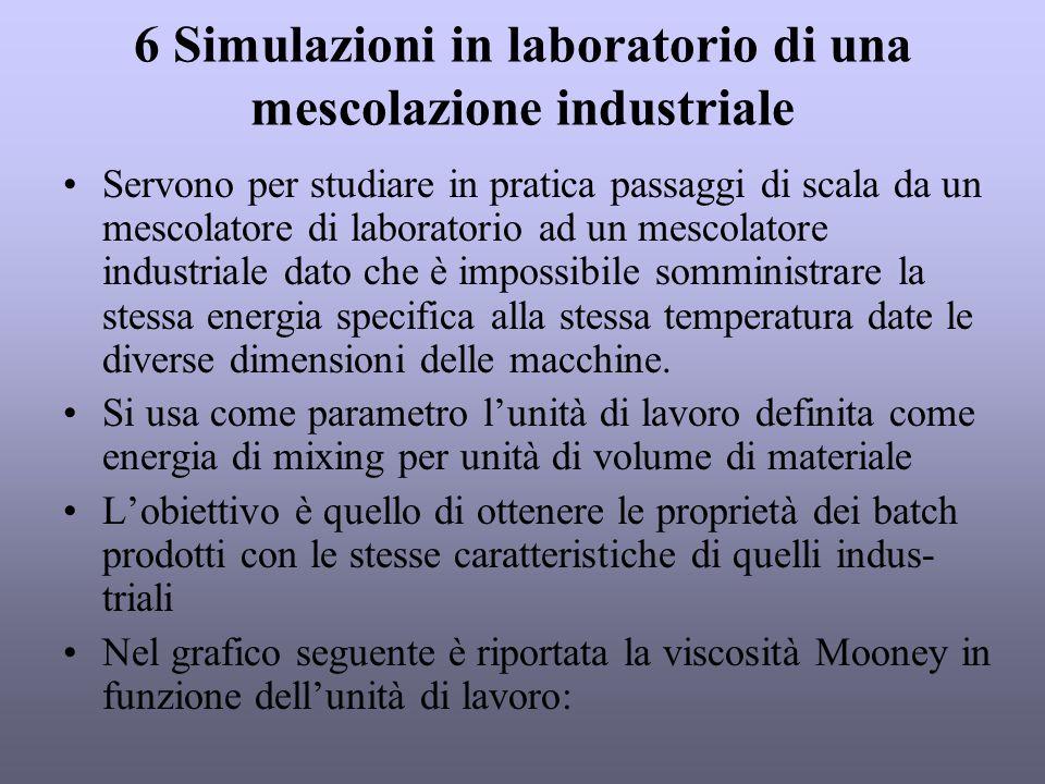6 Simulazioni in laboratorio di una mescolazione industriale