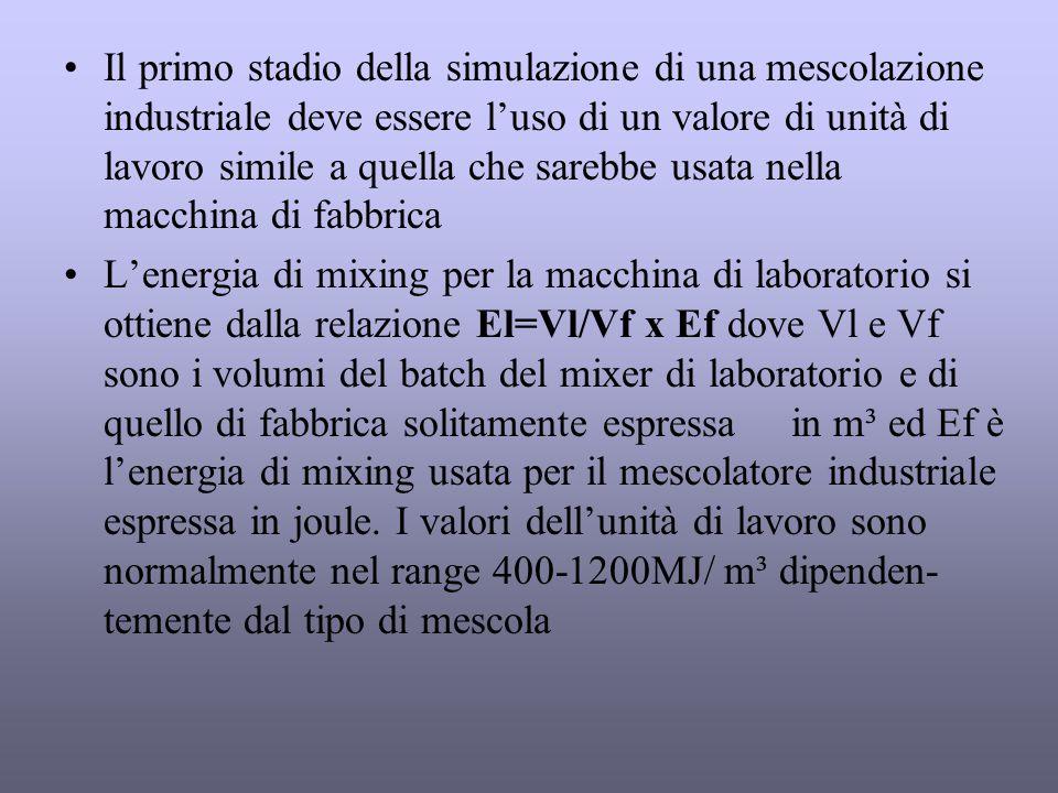 Il primo stadio della simulazione di una mescolazione industriale deve essere l'uso di un valore di unità di lavoro simile a quella che sarebbe usata nella macchina di fabbrica