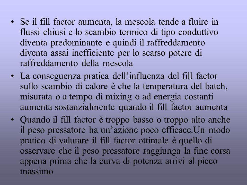 Se il fill factor aumenta, la mescola tende a fluire in flussi chiusi e lo scambio termico di tipo conduttivo diventa predominante e quindi il raffreddamento diventa assai inefficiente per lo scarso potere di raffreddamento della mescola