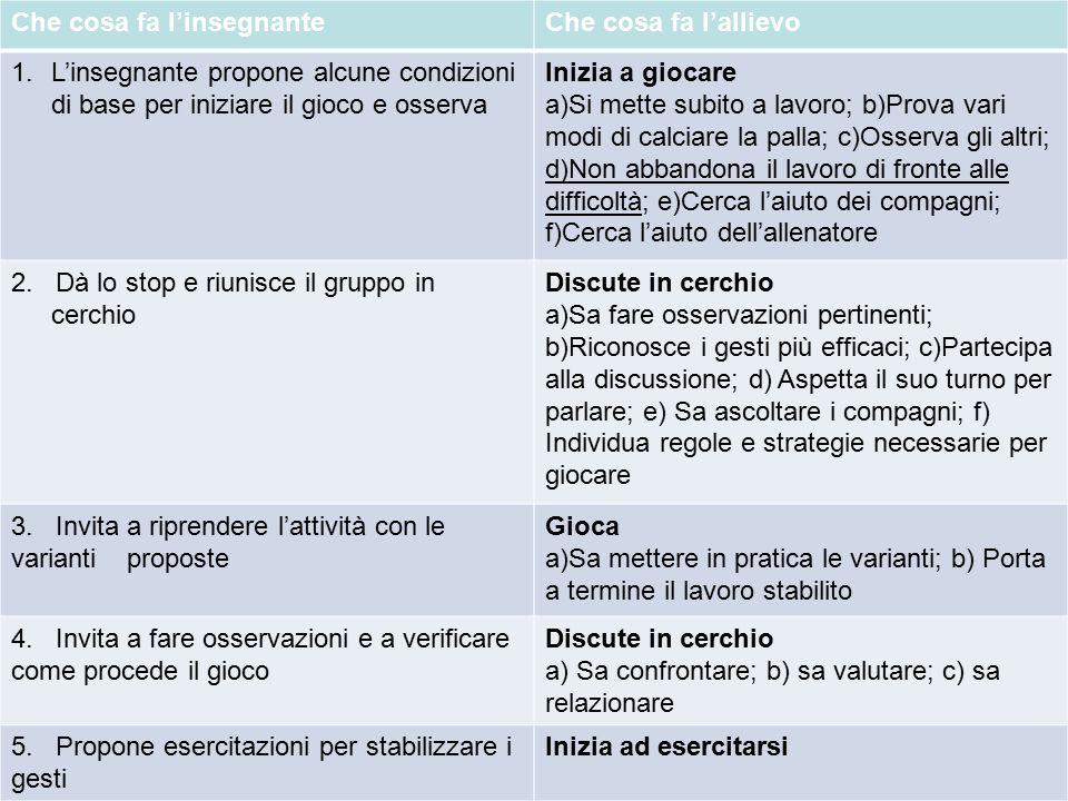 Metodi e didattiche delle attivit sportive a a 2010 ppt for Cosa fa l assistente alla poltrona