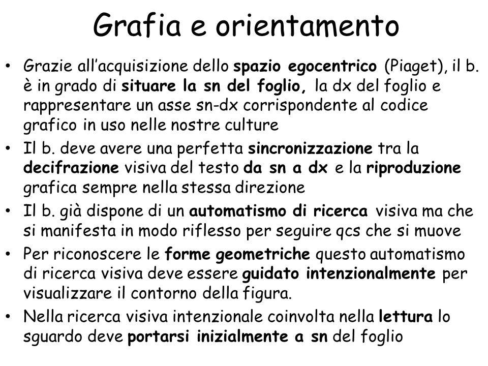 Grafia e orientamento
