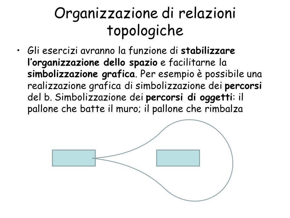 Organizzazione di relazioni topologiche