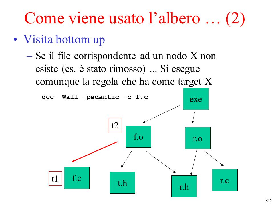Come viene usato l'albero … (2)