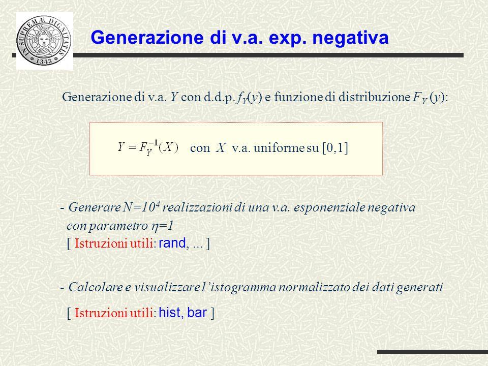 Generazione di v.a. exp. negativa