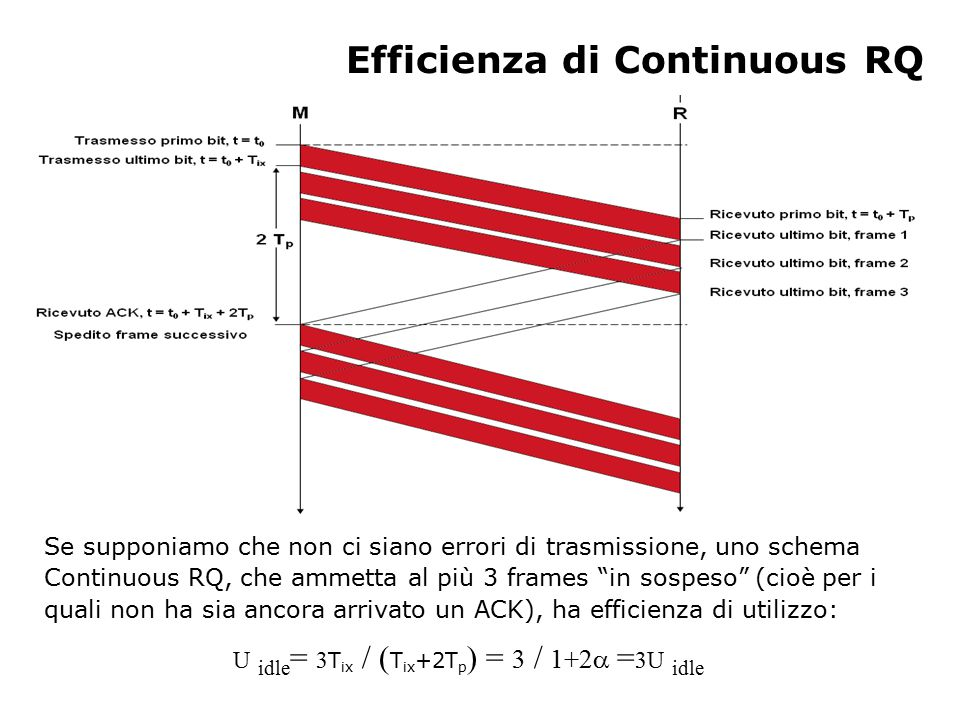 Efficienza di Continuous RQ