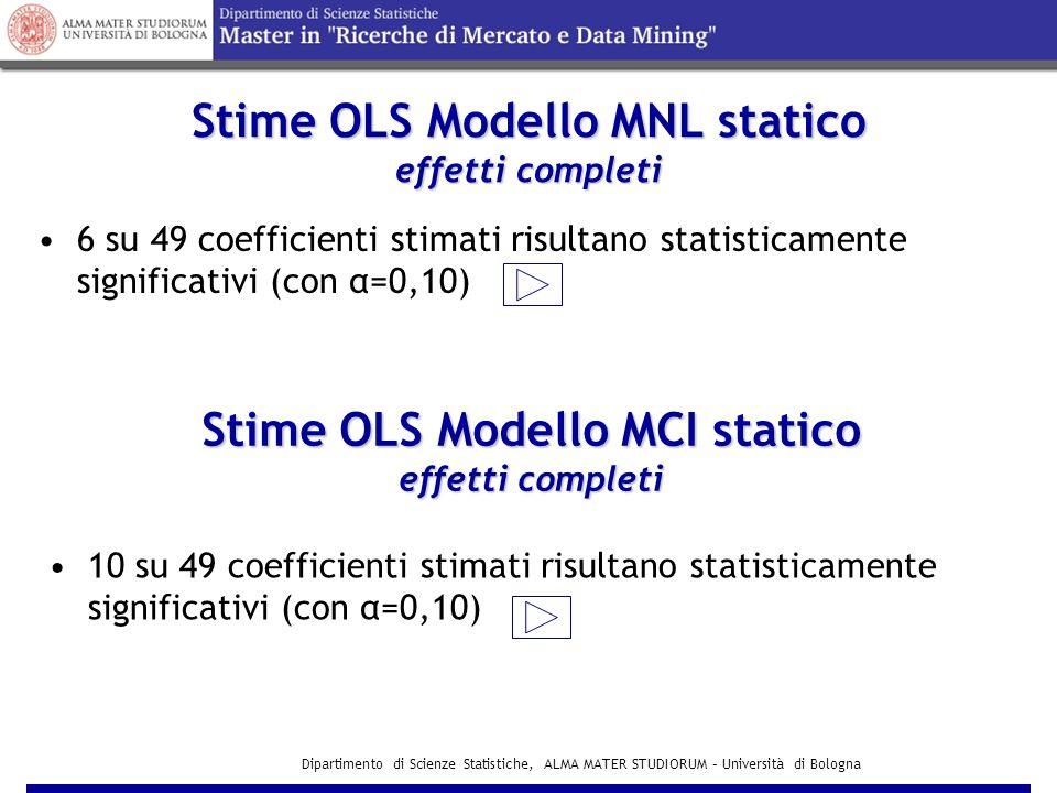 Stime OLS Modello MNL statico effetti completi
