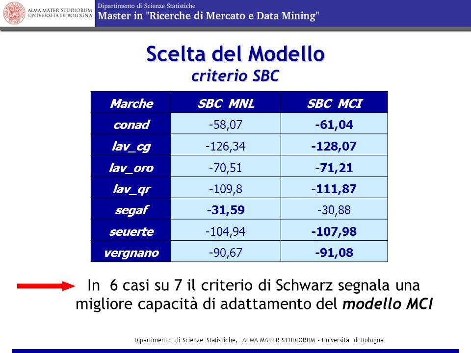 Scelta del Modello criterio SBC