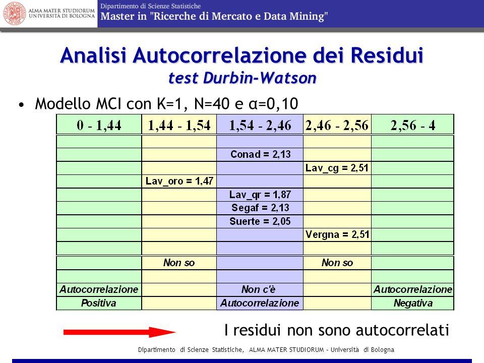 Analisi Autocorrelazione dei Residui test Durbin-Watson
