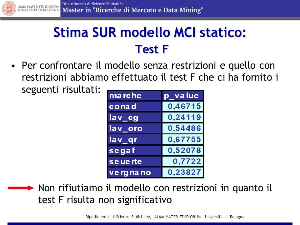Stima SUR modello MCI statico: Test F