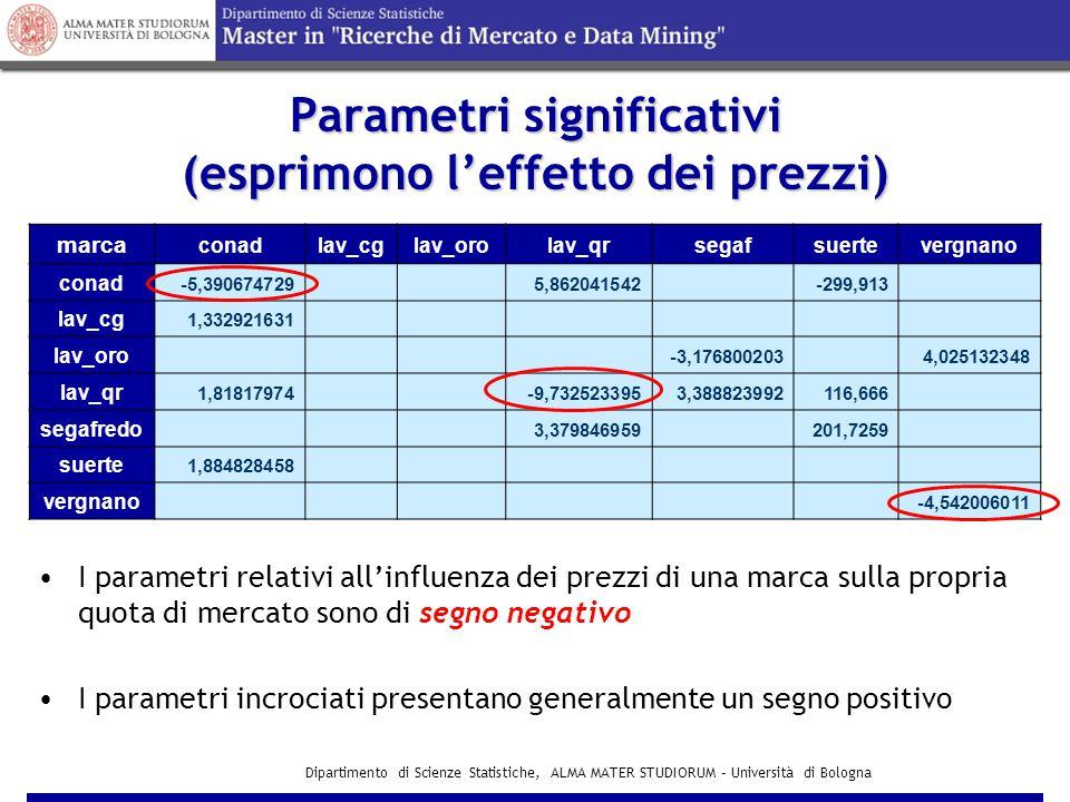 Parametri significativi (esprimono l'effetto dei prezzi)
