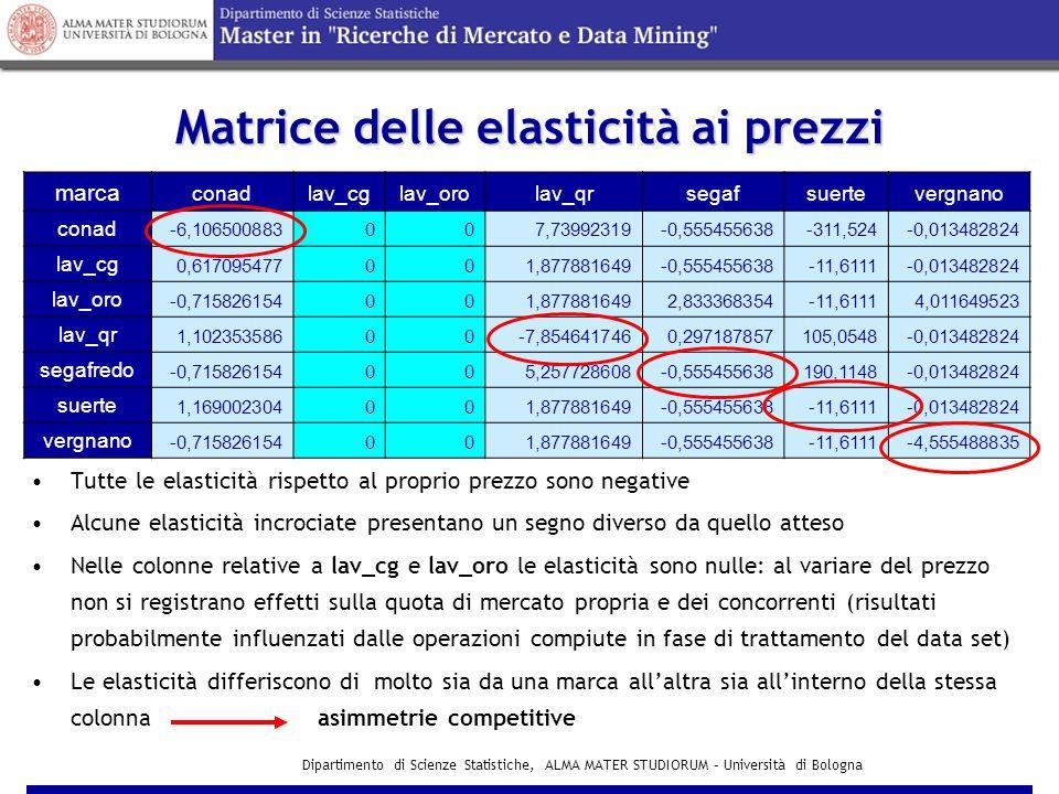 Matrice delle elasticità ai prezzi