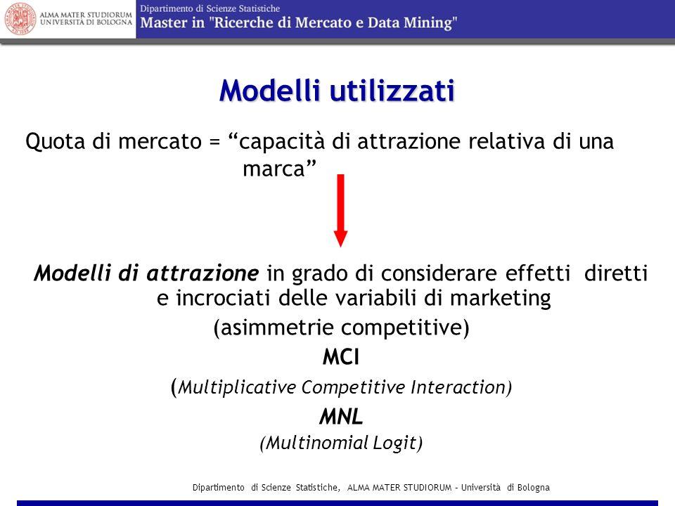 Modelli utilizzati Quota di mercato = capacità di attrazione relativa di una. marca