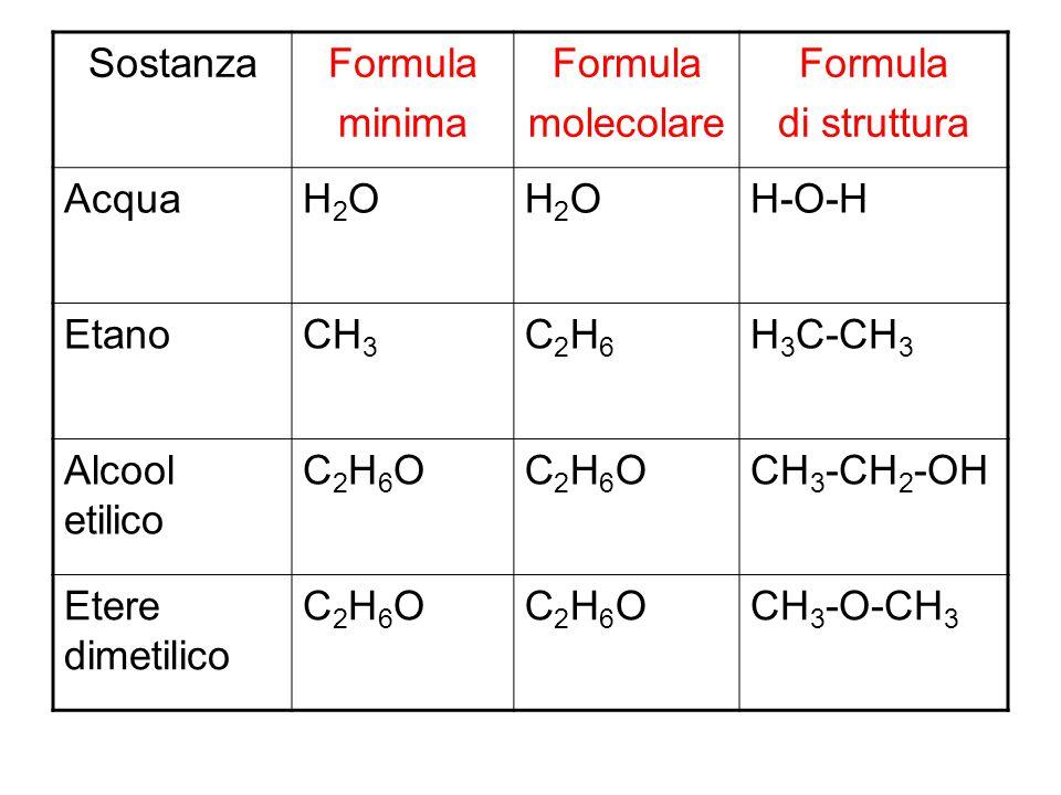 Sostanza Formula. minima. molecolare. di struttura. Acqua. H2O. H-O-H. Etano. CH3. C2H6. H3C-CH3.