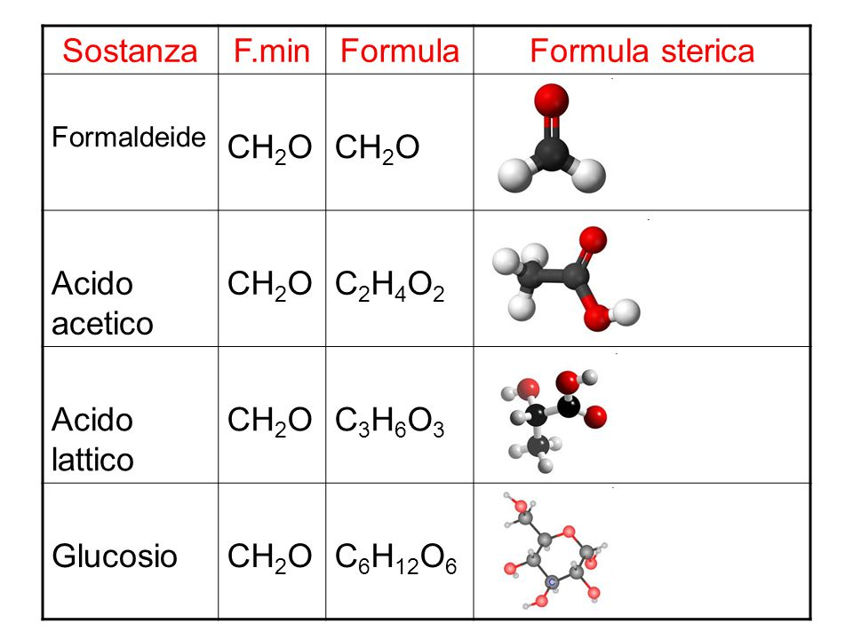 Sostanza F.min Formula Formula sterica CH2O Acido acetico C2H4O2