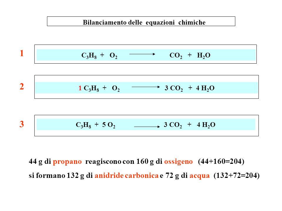 Bilanciamento delle equazioni chimiche