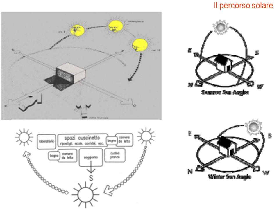 Il percorso solare Il rivestimento esterno in calce bianca ha un ottimo potere riflettente nei confronti della radiazione solare.