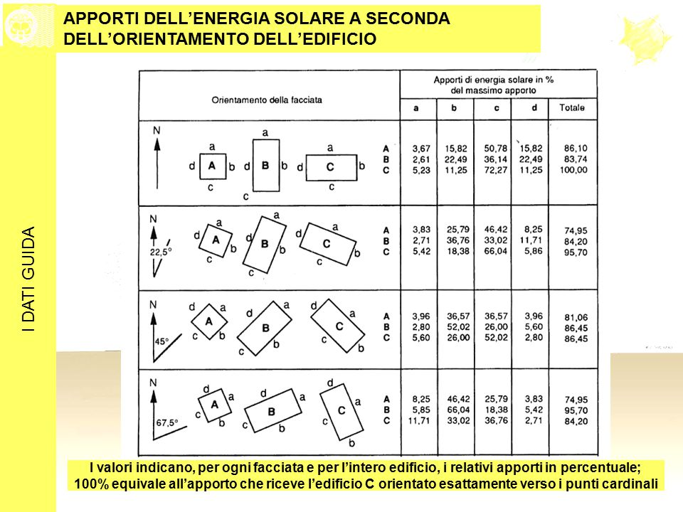 APPORTI DELL'ENERGIA SOLARE A SECONDA DELL'ORIENTAMENTO DELL'EDIFICIO