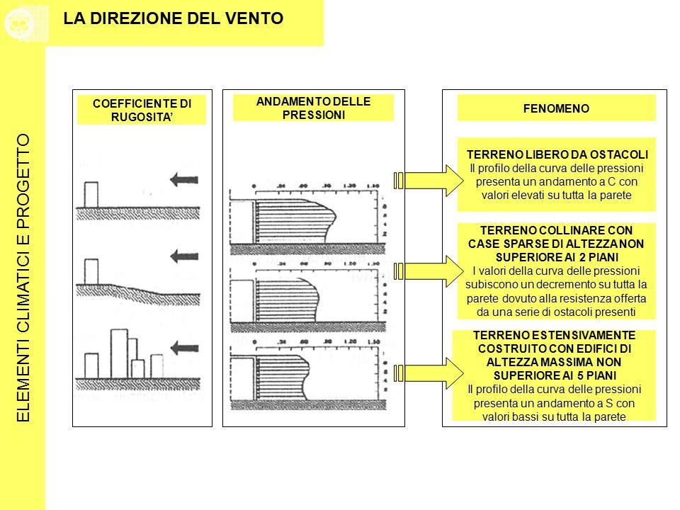 Iter progettuali a confronto ppt scaricare for 2 piani di costruzione di edifici in metallo