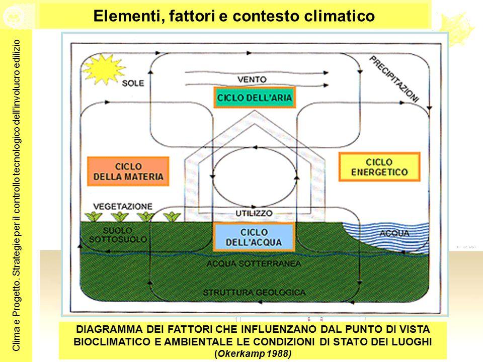 Elementi, fattori e contesto climatico