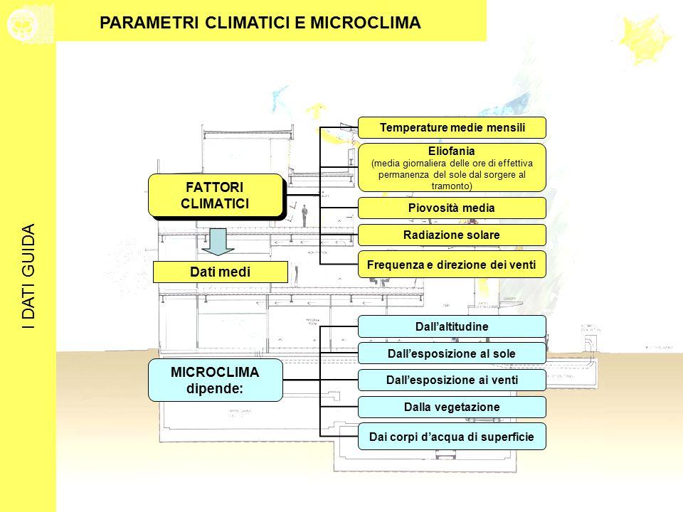 PARAMETRI CLIMATICI E MICROCLIMA