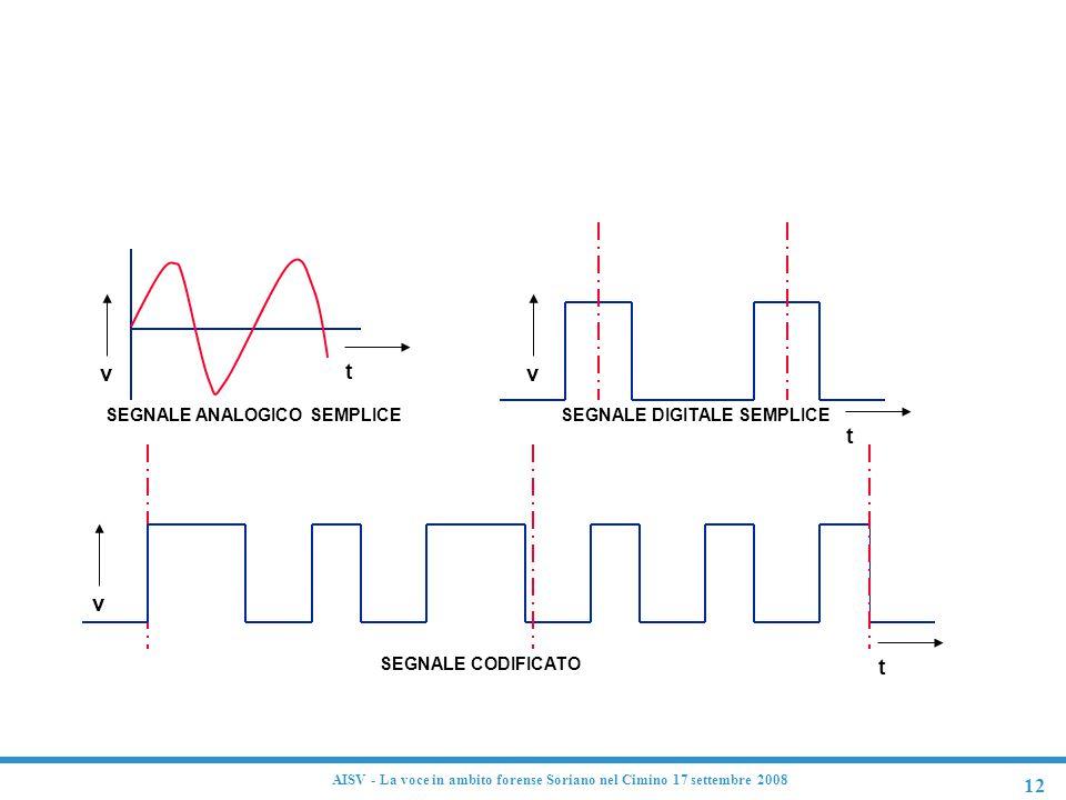 SEGNALE ANALOGICO SEMPLICE SEGNALE DIGITALE SEMPLICE