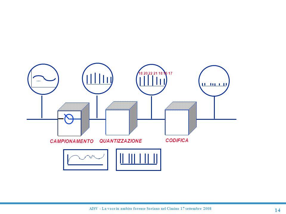 Conversione analogico-digitale