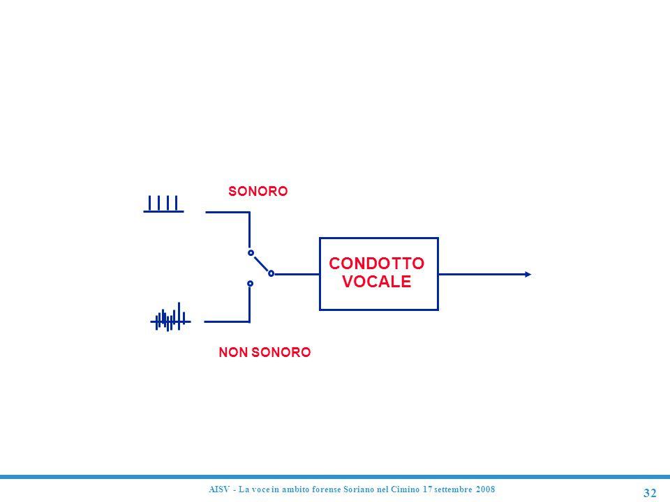 Modello semplificato del tratto vocale