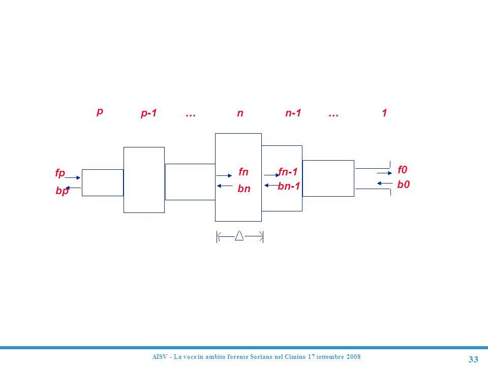 Modello fisico del condotto vocale