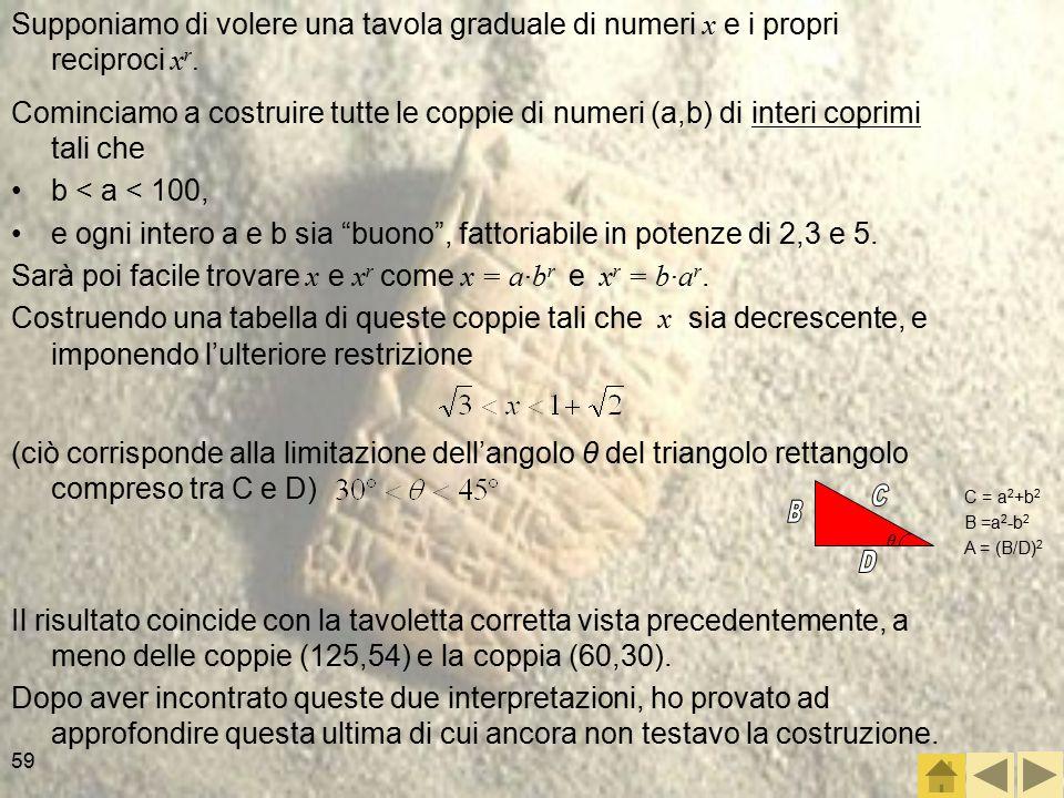 Supponiamo di volere una tavola graduale di numeri x e i propri reciproci xr.
