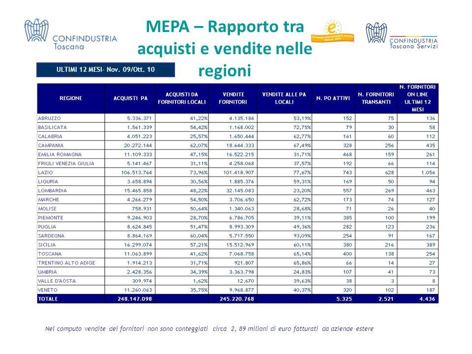 MEPA – Rapporto tra acquisti e vendite nelle regioni